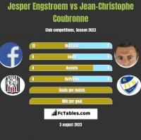 Jesper Engstroem vs Jean-Christophe Coubronne h2h player stats