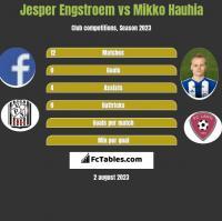 Jesper Engstroem vs Mikko Hauhia h2h player stats