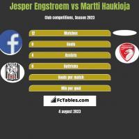 Jesper Engstroem vs Martti Haukioja h2h player stats