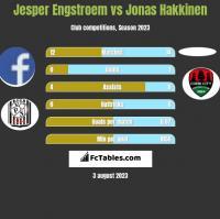Jesper Engstroem vs Jonas Hakkinen h2h player stats