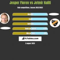 Jesper Floren vs Jetmir Haliti h2h player stats