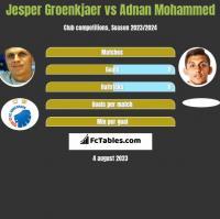 Jesper Groenkjaer vs Adnan Mohammed h2h player stats