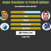 Jesper Groenkjaer vs Frederik Gytkjaer h2h player stats