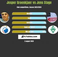 Jesper Groenkjaer vs Jens Stage h2h player stats