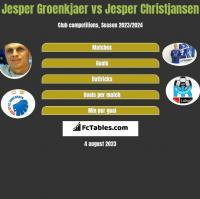 Jesper Groenkjaer vs Jesper Christjansen h2h player stats