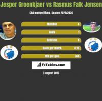 Jesper Groenkjaer vs Rasmus Falk Jensen h2h player stats