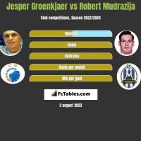 Jesper Groenkjaer vs Robert Mudrazija h2h player stats