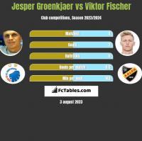 Jesper Groenkjaer vs Viktor Fischer h2h player stats