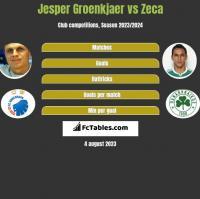 Jesper Groenkjaer vs Zeca h2h player stats