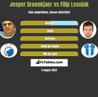 Jesper Groenkjaer vs Filip Lesniak h2h player stats