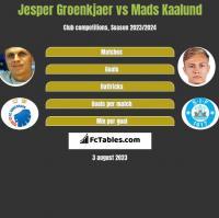 Jesper Groenkjaer vs Mads Kaalund h2h player stats