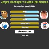 Jesper Groenkjaer vs Mads Emil Madsen h2h player stats