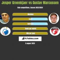 Jesper Groenkjaer vs Gustav Marcussen h2h player stats