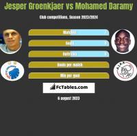 Jesper Groenkjaer vs Mohamed Daramy h2h player stats