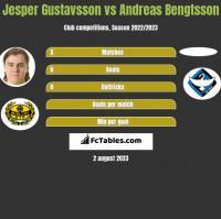 Jesper Gustavsson vs Andreas Bengtsson h2h player stats