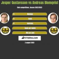 Jesper Gustavsson vs Andreas Blomqvist h2h player stats