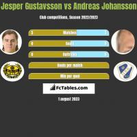 Jesper Gustavsson vs Andreas Johansson h2h player stats