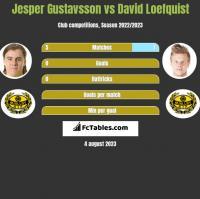 Jesper Gustavsson vs David Loefquist h2h player stats