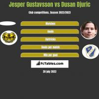 Jesper Gustavsson vs Dusan Djuric h2h player stats
