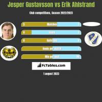 Jesper Gustavsson vs Erik Ahlstrand h2h player stats
