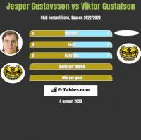 Jesper Gustavsson vs Viktor Gustafson h2h player stats