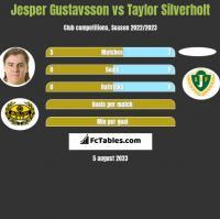 Jesper Gustavsson vs Taylor Silverholt h2h player stats