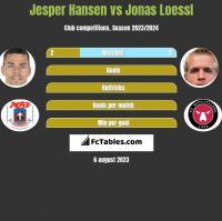 Jesper Hansen vs Jonas Loessl h2h player stats