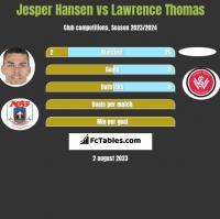 Jesper Hansen vs Lawrence Thomas h2h player stats
