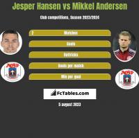 Jesper Hansen vs Mikkel Andersen h2h player stats