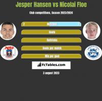Jesper Hansen vs Nicolai Floe h2h player stats