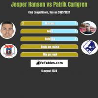 Jesper Hansen vs Patrik Carlgren h2h player stats