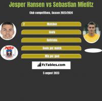Jesper Hansen vs Sebastian Mielitz h2h player stats