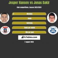 Jesper Hansen vs Jonas Dakir h2h player stats