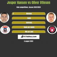Jesper Hansen vs Oliver Ottesen h2h player stats