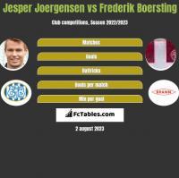 Jesper Joergensen vs Frederik Boersting h2h player stats