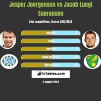 Jesper Joergensen vs Jacob Lungi Soerensen h2h player stats