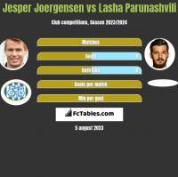 Jesper Joergensen vs Lasha Parunashvili h2h player stats
