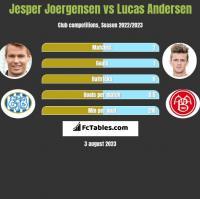 Jesper Joergensen vs Lucas Andersen h2h player stats