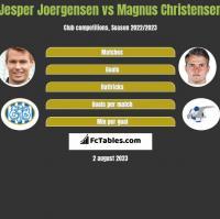 Jesper Joergensen vs Magnus Christensen h2h player stats