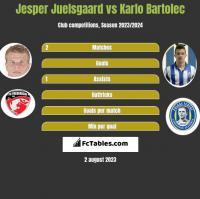 Jesper Juelsgaard vs Karlo Bartolec h2h player stats