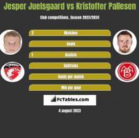 Jesper Juelsgaard vs Kristoffer Pallesen h2h player stats