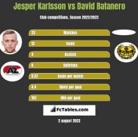 Jesper Karlsson vs David Batanero h2h player stats