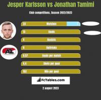 Jesper Karlsson vs Jonathan Tamimi h2h player stats