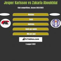 Jesper Karlsson vs Zakaria Aboukhlal h2h player stats