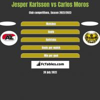 Jesper Karlsson vs Carlos Moros h2h player stats
