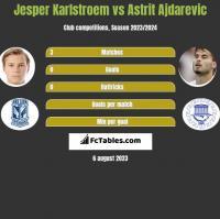 Jesper Karlstroem vs Astrit Ajdarevic h2h player stats
