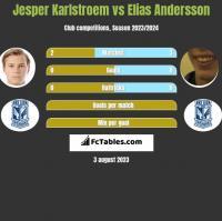 Jesper Karlstroem vs Elias Andersson h2h player stats