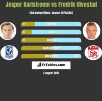 Jesper Karlstroem vs Fredrik Ulvestad h2h player stats