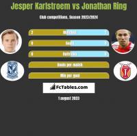 Jesper Karlstroem vs Jonathan Ring h2h player stats