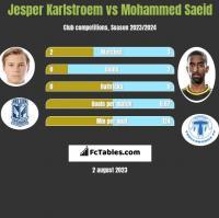 Jesper Karlstroem vs Mohammed Saeid h2h player stats